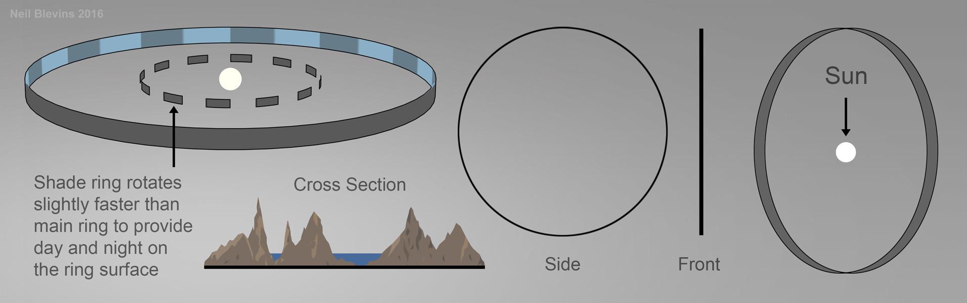 Neil blevins megastructures 1 ringworld color sketch